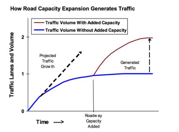 A model showing how induced demand works. Typically, traffic volume levels off and reaches an equilibrium over tine, but when new capacity gets added, the volume increases to fill it, before reaching a new equilibrium. (Victoria Transport Policy Institute)